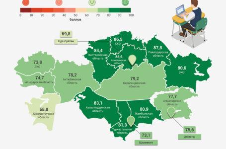 Мангистауская область показала худшие результаты после замера доступности качественного образования