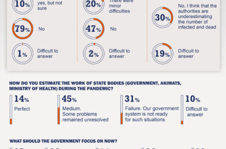 Coronavirus pandemic in Kazakhstan