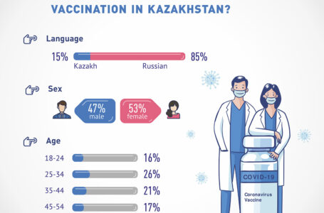 WHO TOOK PART IN THE POLL ABOUT CORONAVIRUS VACCINATION IN KAZAKHSTAN?