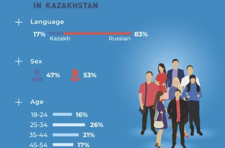 The main social values of people in Kazakhstan