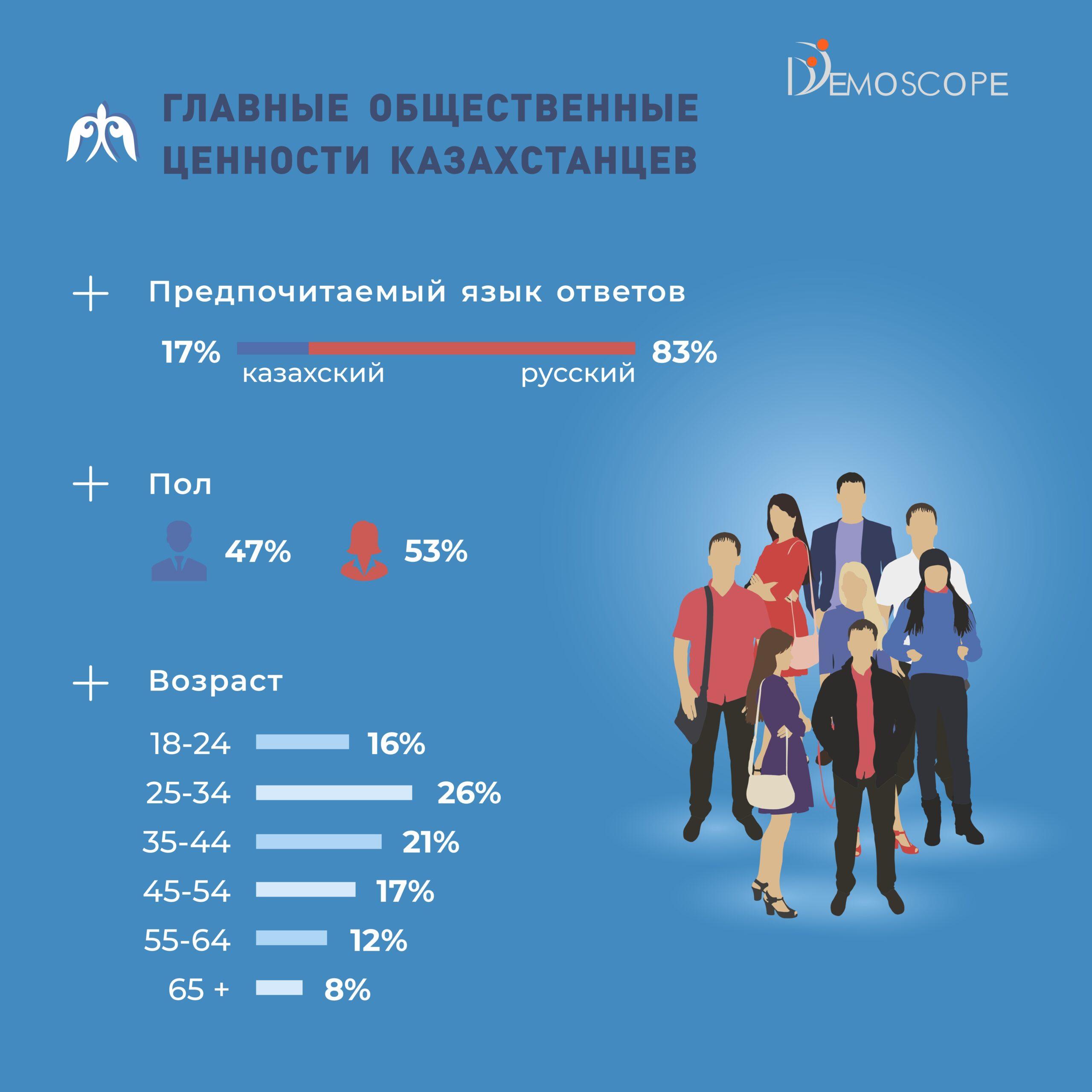 Главные общественные ценности казахстанцев
