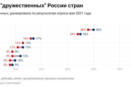 Левада-Центр: Беларусь, Китай и Казахстан наиболее дружественные страны для россиян